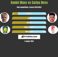 Daniel Wass vs Carlos Neva h2h player stats