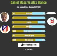 Daniel Wass vs Alex Blanco h2h player stats