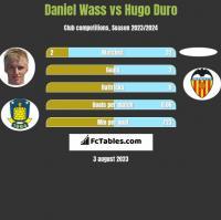 Daniel Wass vs Hugo Duro h2h player stats