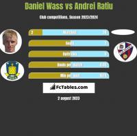 Daniel Wass vs Andrei Ratiu h2h player stats