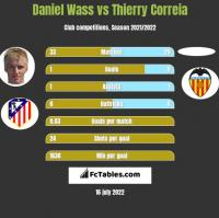 Daniel Wass vs Thierry Correia h2h player stats