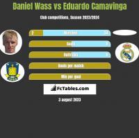 Daniel Wass vs Eduardo Camavinga h2h player stats