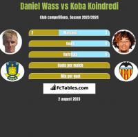 Daniel Wass vs Koba Koindredi h2h player stats
