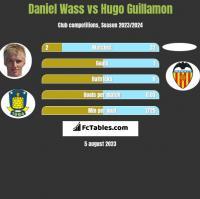 Daniel Wass vs Hugo Guillamon h2h player stats