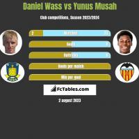 Daniel Wass vs Yunus Musah h2h player stats