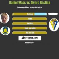 Daniel Wass vs Alvaro Bastida h2h player stats