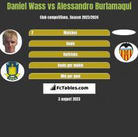 Daniel Wass vs Alessandro Burlamaqui h2h player stats