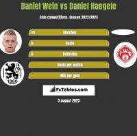 Daniel Wein vs Daniel Haegele h2h player stats