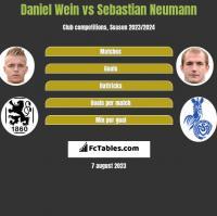 Daniel Wein vs Sebastian Neumann h2h player stats