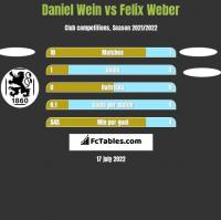 Daniel Wein vs Felix Weber h2h player stats