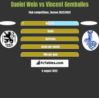 Daniel Wein vs Vincent Gembalies h2h player stats
