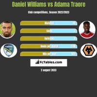Daniel Williams vs Adama Traore h2h player stats