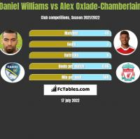 Daniel Williams vs Alex Oxlade-Chamberlain h2h player stats