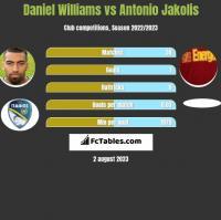Daniel Williams vs Antonio Jakolis h2h player stats