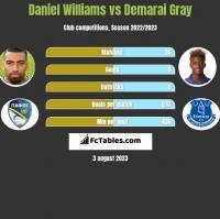 Daniel Williams vs Demarai Gray h2h player stats