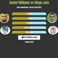Daniel Williams vs Diogo Jota h2h player stats
