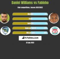 Daniel Williams vs Fabinho h2h player stats