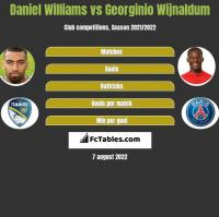 Daniel Williams vs Georginio Wijnaldum h2h player stats