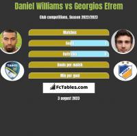 Daniel Williams vs Georgios Efrem h2h player stats