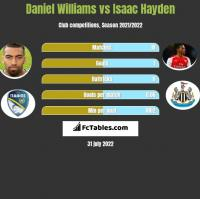 Daniel Williams vs Isaac Hayden h2h player stats