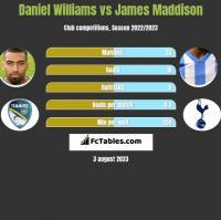 Daniel Williams vs James Maddison h2h player stats
