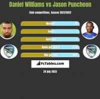 Daniel Williams vs Jason Puncheon h2h player stats