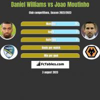 Daniel Williams vs Joao Moutinho h2h player stats