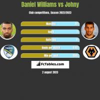 Daniel Williams vs Johny h2h player stats