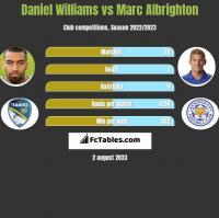 Daniel Williams vs Marc Albrighton h2h player stats
