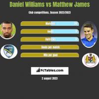 Daniel Williams vs Matthew James h2h player stats