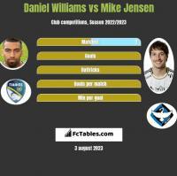 Daniel Williams vs Mike Jensen h2h player stats