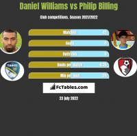 Daniel Williams vs Philip Billing h2h player stats