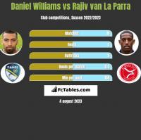 Daniel Williams vs Rajiv van La Parra h2h player stats
