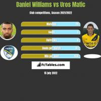 Daniel Williams vs Uros Matic h2h player stats