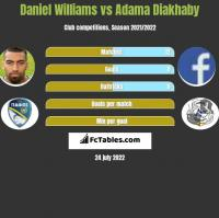 Daniel Williams vs Adama Diakhaby h2h player stats