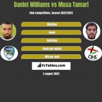 Daniel Williams vs Musa Tamari h2h player stats