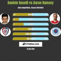 Daniele Baselli vs Aaron Ramsey h2h player stats
