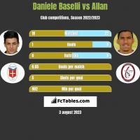 Daniele Baselli vs Allan h2h player stats