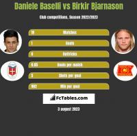 Daniele Baselli vs Birkir Bjarnason h2h player stats