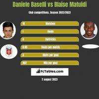 Daniele Baselli vs Blaise Matuidi h2h player stats