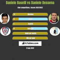Daniele Baselli vs Daniele Dessena h2h player stats