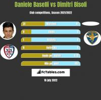 Daniele Baselli vs Dimitri Bisoli h2h player stats