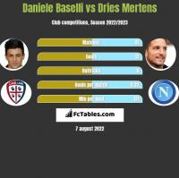 Daniele Baselli vs Dries Mertens h2h player stats