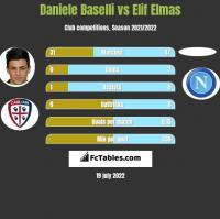 Daniele Baselli vs Elif Elmas h2h player stats