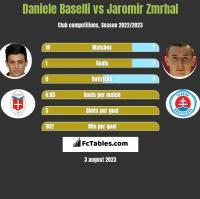 Daniele Baselli vs Jaromir Zmrhal h2h player stats