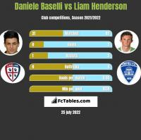 Daniele Baselli vs Liam Henderson h2h player stats