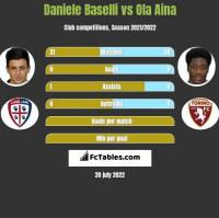 Daniele Baselli vs Ola Aina h2h player stats