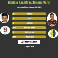 Daniele Baselli vs Simone Verdi h2h player stats