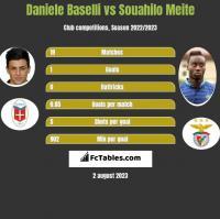 Daniele Baselli vs Souahilo Meite h2h player stats