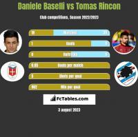 Daniele Baselli vs Tomas Rincon h2h player stats